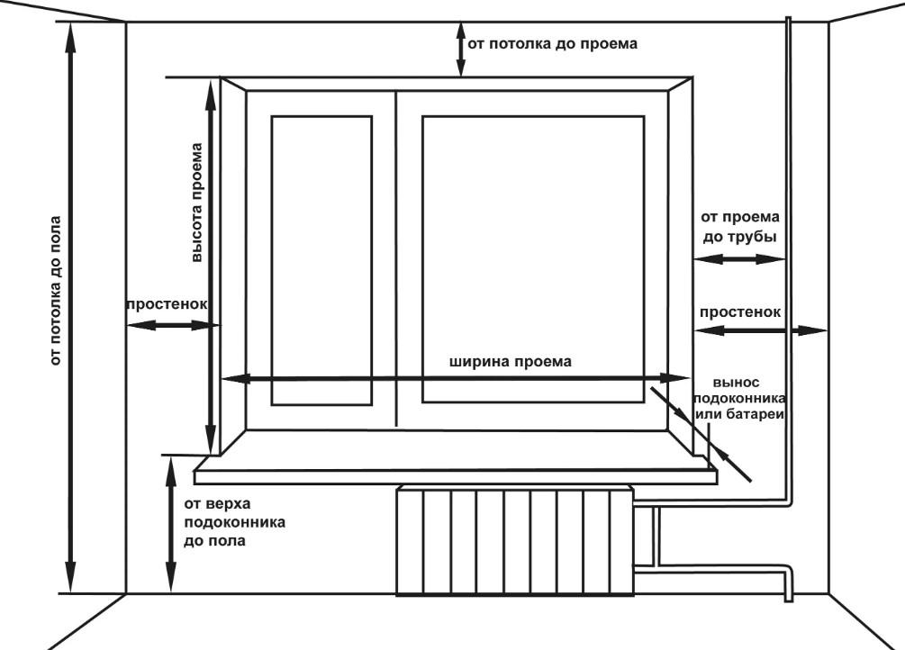 Как правильно замерить окно для штор фото